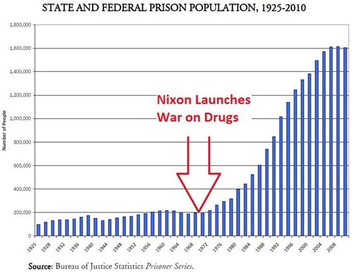 The Prison System Expands at Frightening Pace Following Declaration of War on Drugs