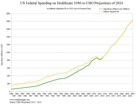 US Federal Spending on Healthcare 1980 to CBO Projections of 2024 (Adjusted for Inflation)