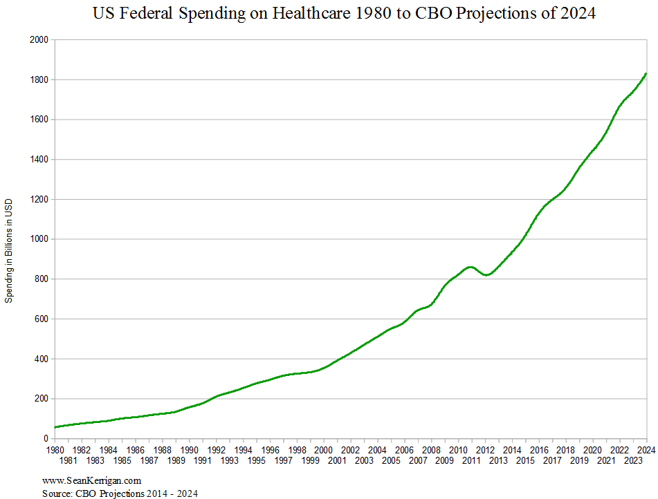 Updated Healthcare Spending Graphs Are As Bleak As Ever